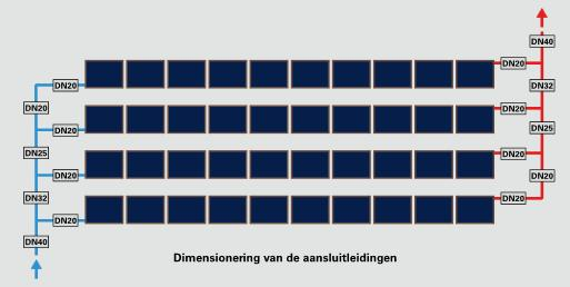 Verjonging diameters zonnecollectorveld