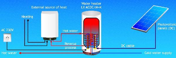 Elektrische boiler met zonnepanelen